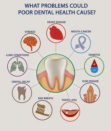 Dental health involves the whole body. Keeping good dental hygiene and seeing your dentist often can help you maintain health over all! Feel free call us anytime with questions & to schedule your appointments!