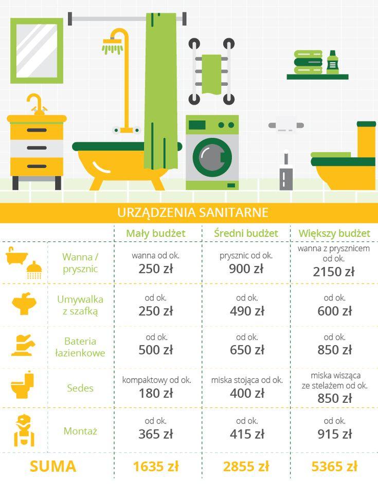 Ile kosztuje remont łazienki 5m2? (With images) | Łazienka ...