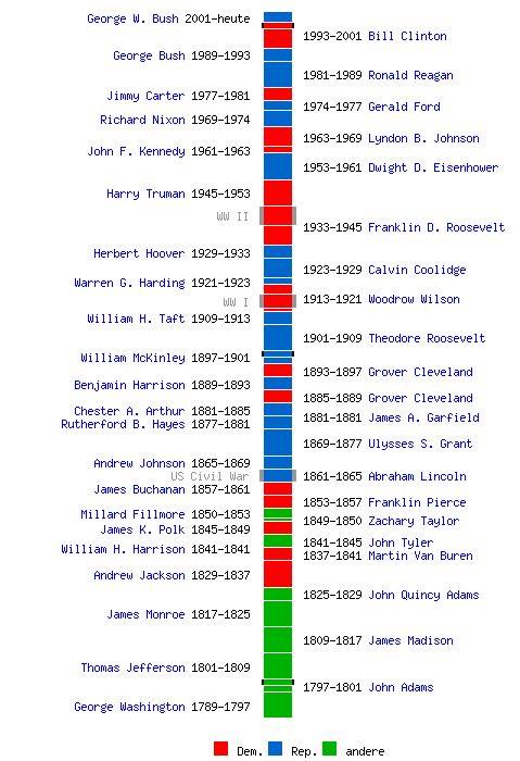 25+ best ideas about Us presidents timeline on Pinterest ...