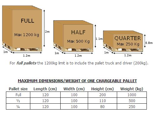 pallets for shipping - Google Search