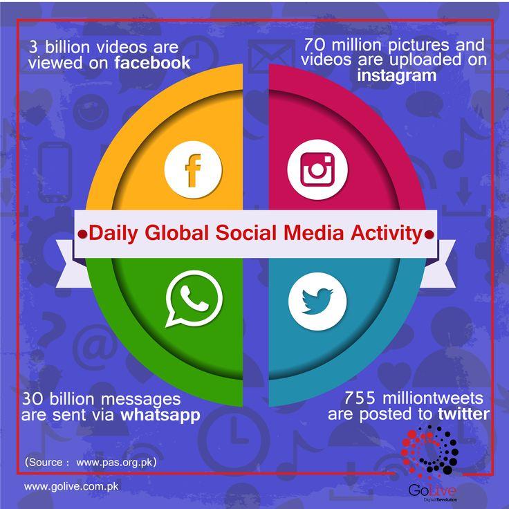 14 besten Global statistics Bilder auf Pinterest | Statistik, Suche ...