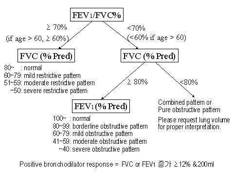 pft interpretation box values | Pft Interpretation