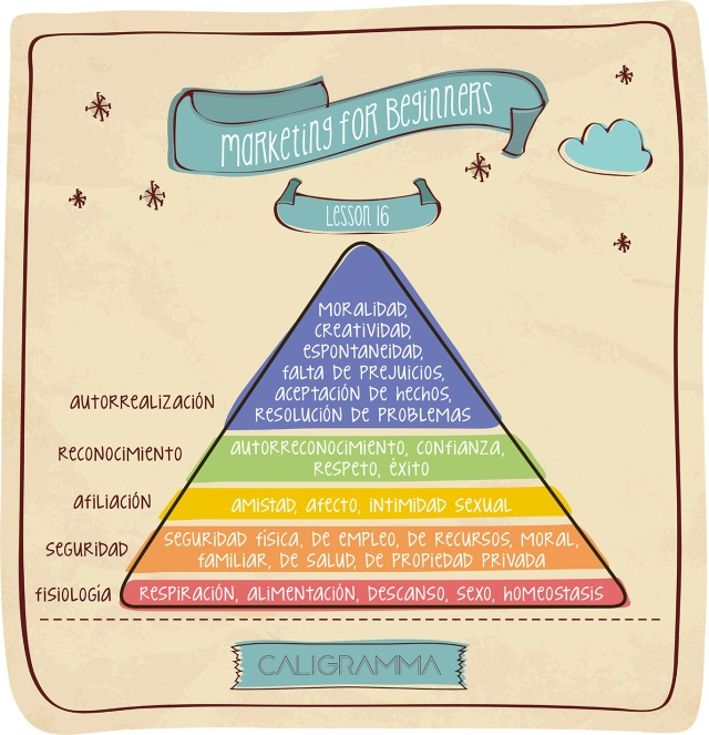 pirámide_maslow_marketingforbeginners