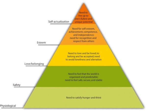 Abraham Maslow Theory of Motivation | Maslow's Hierarchy of Needs. From Flat World Knowledge, Introduction ...