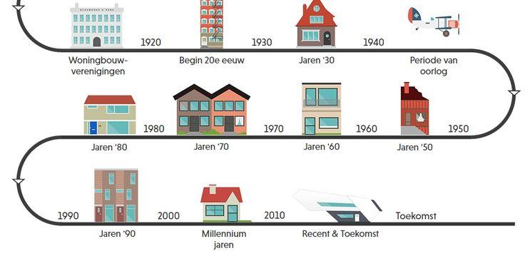 GROZA Blauwhoed brengt de evolutie van wonen in kaart http://www.groza.nl www.groza.nl, GROZA