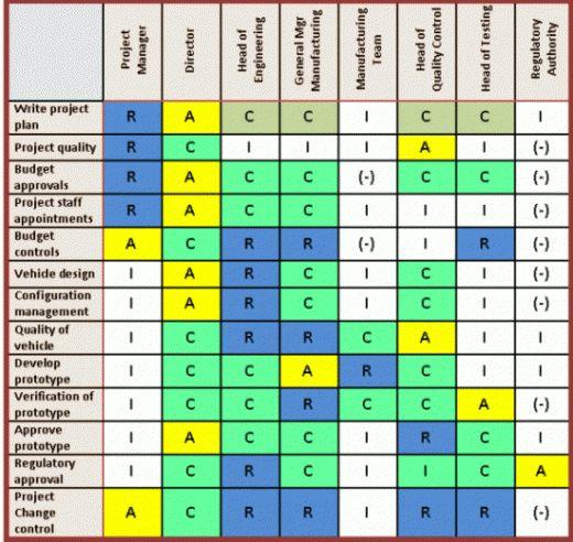 Raci Chart Template Raci Matrix Editable Ppt Template (2) Raci - raci chart template