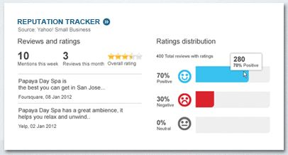 Yahoo! Small Business Adds Marketing Dashboard - Includes online reputation management