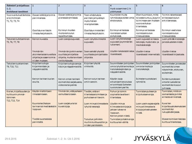 Äidinkieli ja kirjallisuus 1-2
