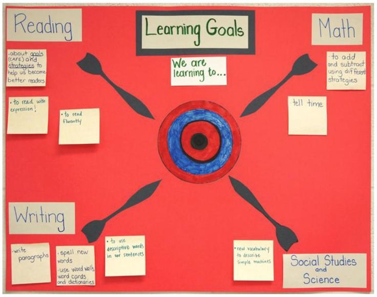 INSTRUCTION - Learning Goals and Assessment for Instruction: posting learning goals in a classroom is a great way to communicate curriculum expectations in a student-friendly way. Teachers can outline learning objectives, topic and aim of a unit, and the skills students will develop (BLD, 2017). Having clear learning goals ensures teachers and students are mindful of the skills and expectations linked with each unit, and can help focus the teacher's scope for assessment/instructional…