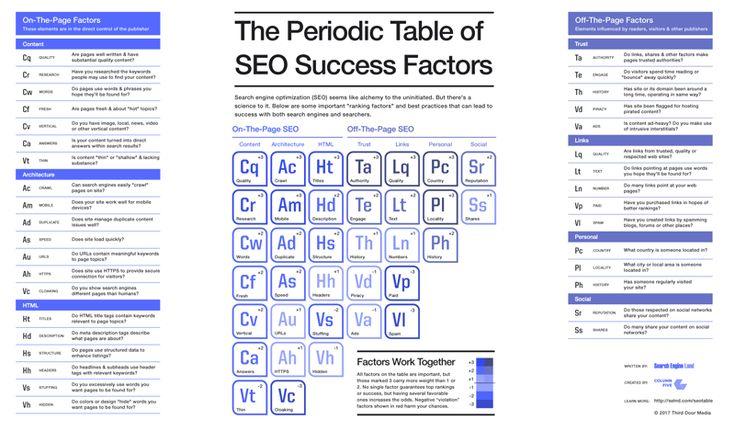 Периодическая таблица SEO-факторов. Версия 2017