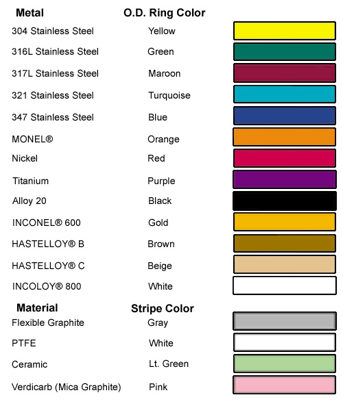 ASME B16.20 Color Code Chart. HASTELLOY is a registered trademark of Haynes