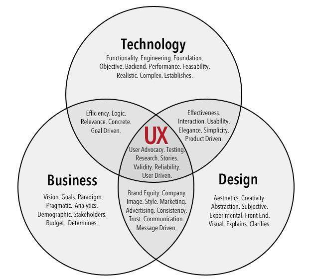User Experience Formgebung ist die Vernetzung zwischen den drei Bereichen Technologie, Bus …..