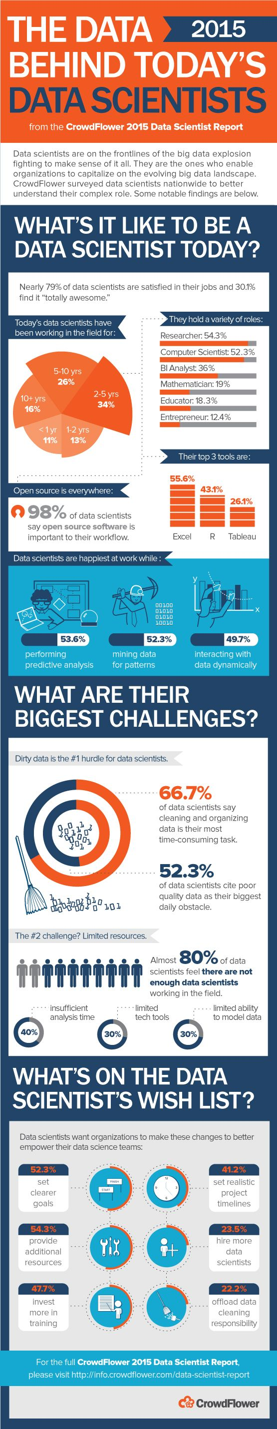 2015 Survey of Data Scientists Reveals Strategic Insights - Data Science Central