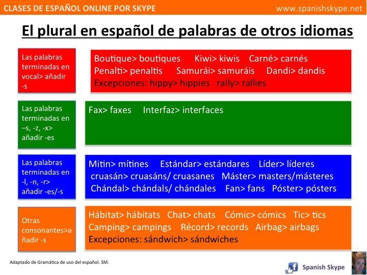 ¿Sabes cómo se forma el plural en español? ¿y si la palabra es extranjera?  - Boutique> boutiques  - Chándal> chándals/ chandales  - más  Aq...