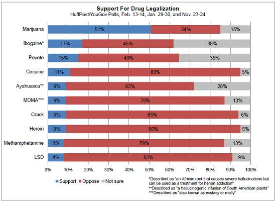 000 Here Are All The Drugs Americans Want To Legalize Health