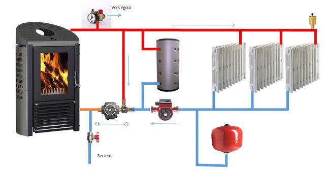 La famille créative: Un poêle bouilleur pour le chauffage et l'eau chaude sanitaire