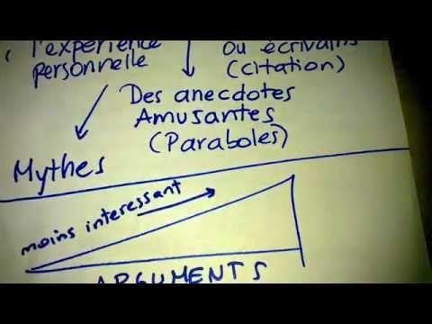 DELF B2 - Writing & Speaking Preparation - Discours argumentatif - YouTube