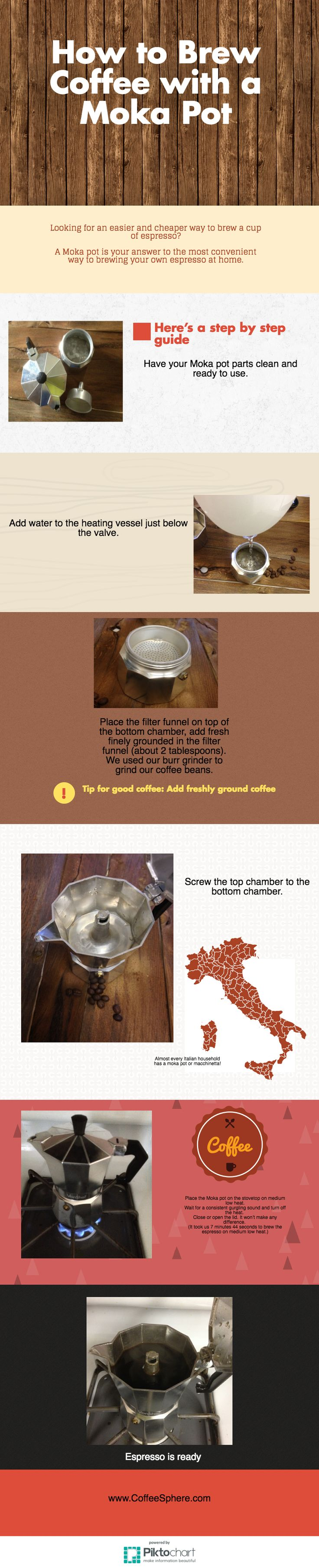 CoffeeSphere Moka Pot Infographic