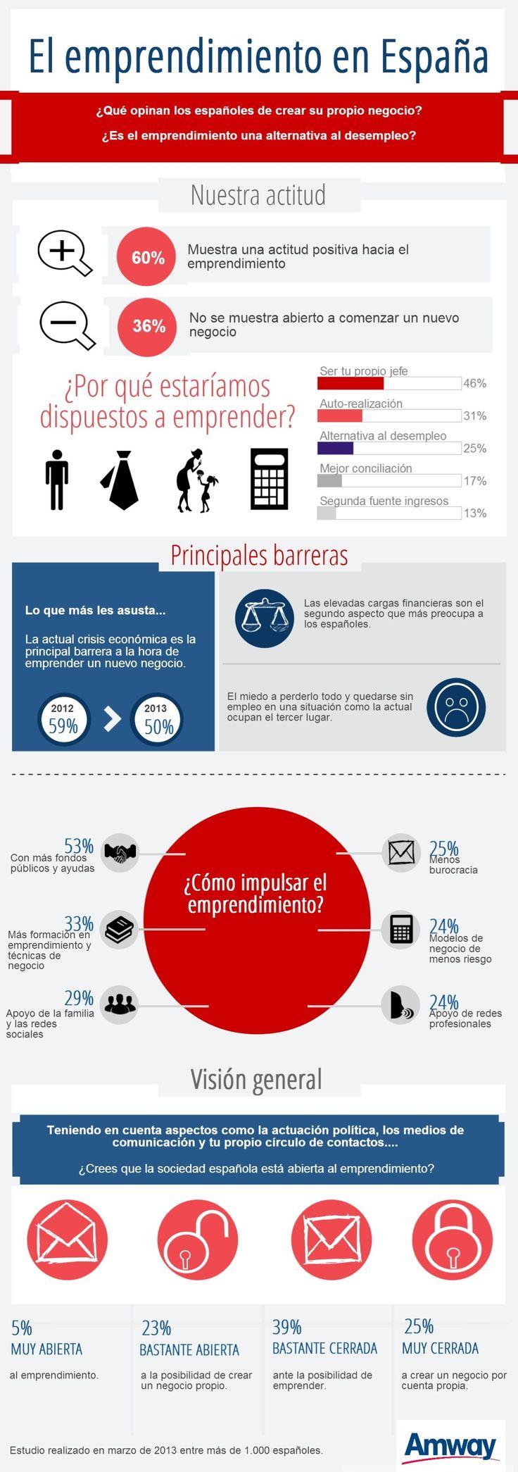 Emprendemento e autoemprego. Infografía del año 2013 que refleja la conducta del autoempleo en España