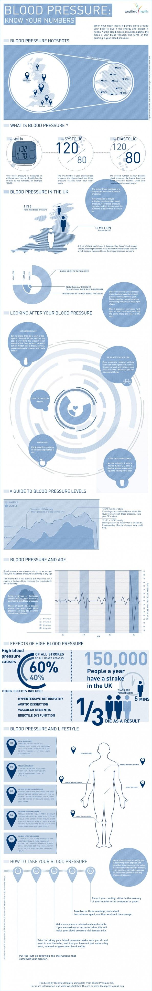 Best 25 what is blood pressure ideas on pinterest whats high may is national blood pressure month as well as national stroke awareness month blood pressure important to overall health it adds an important customer nvjuhfo Images