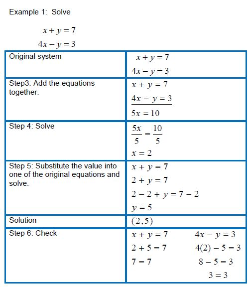 the methods used in teaching mathematics Online shopping from a great selection at books store.
