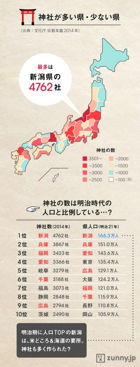 新潟県がトップ!!  都道府県別の神社数MAP | ZUNNY