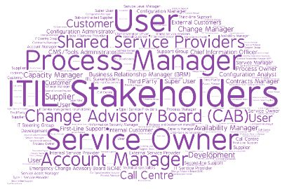 Implementing or using ITIL? Need to identify your stakeholders? Use this list of ITIL stakeholders as a starting point. Can be used as a starting point for ITIL Stakeholder Analysis or as a useful checklist to identify additional stakeholders