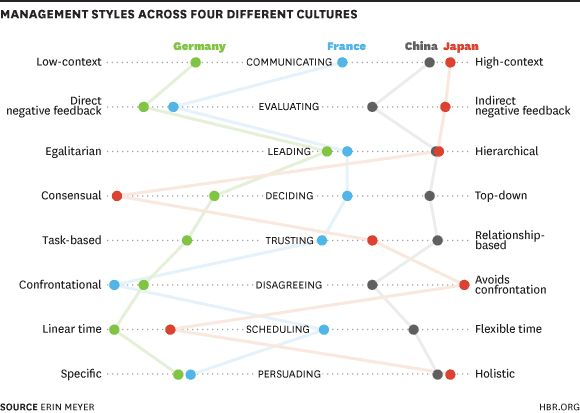 An excellent analysis of cross cultural differences in an organisational context.  Of course this can also be done on a behavioural level as well as cultural.