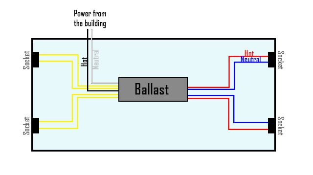 How To Bypass A Ballast Led Fluorescent Tube Led Fluorescent Ballast