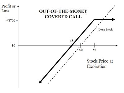 Option: Covered Call ( Out of the money)