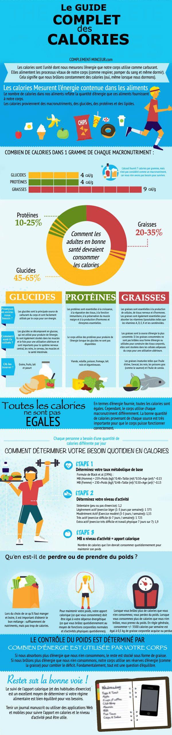 Le guide complet des calories