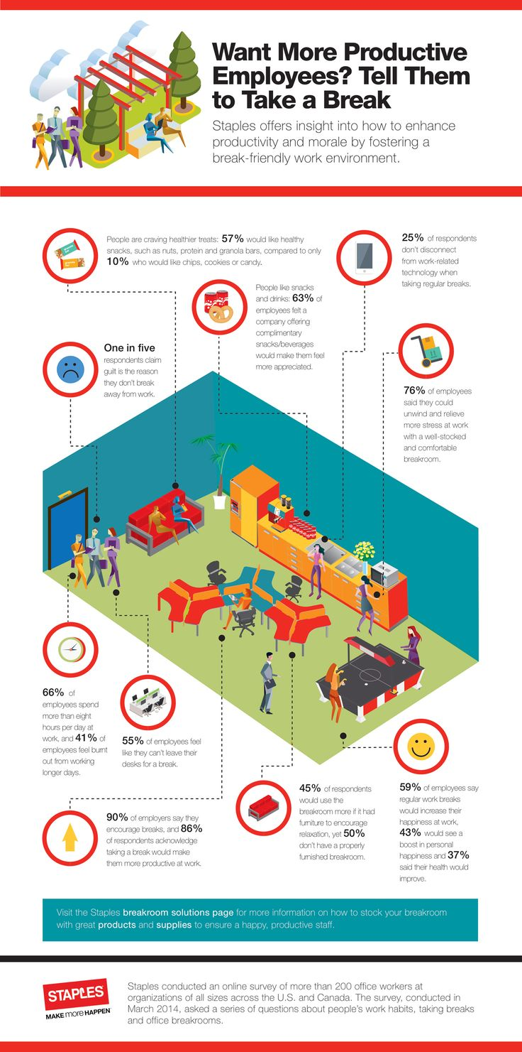 breakroom infographic staples survey