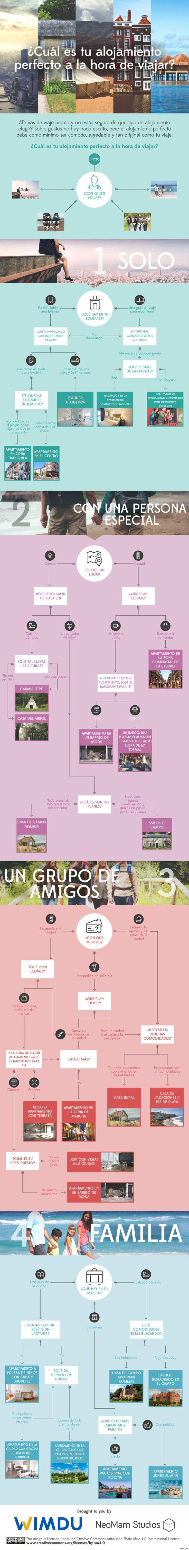 Cómo elegir tu alojamiento perfecto a la hora de viajar (INFOGRAFÍA)
