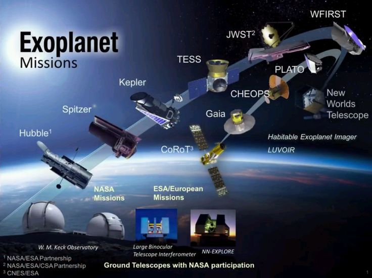 #exoplanets #missions