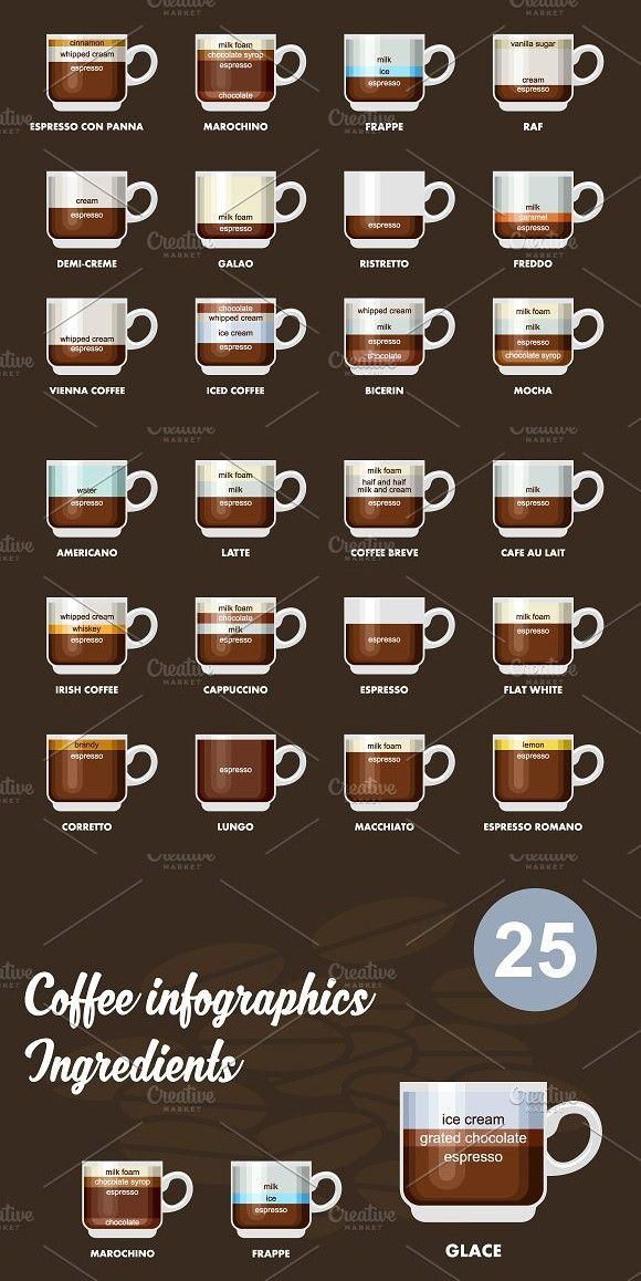 Infographic With Coffee Types Coffee Type Coffee Shop Branding Coffee Chart