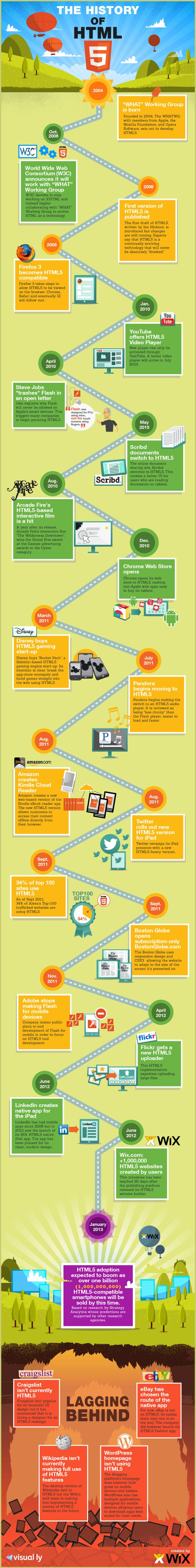 The History of HTML5 infographic will give you an insightful historical timeline