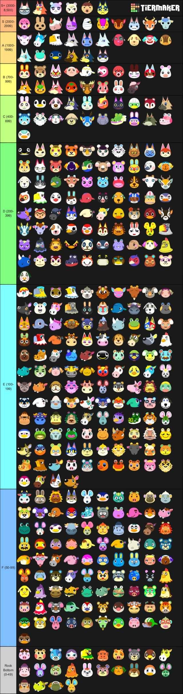 Acnh Popularity Tier List Animal Crossing Villagers Animal Crossing Funny Animal Crossing