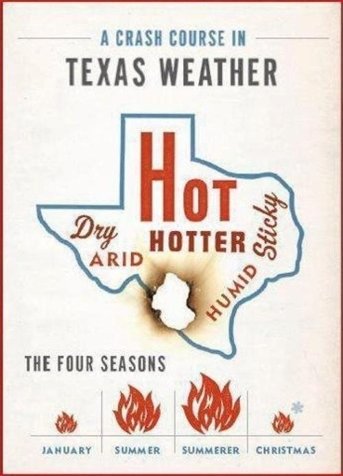 Texas knows a lot about summer because it lasts for approximately 10.5 months of the year.