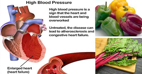 Here is Now Calcium Intake can Reduce Blood Pressure!