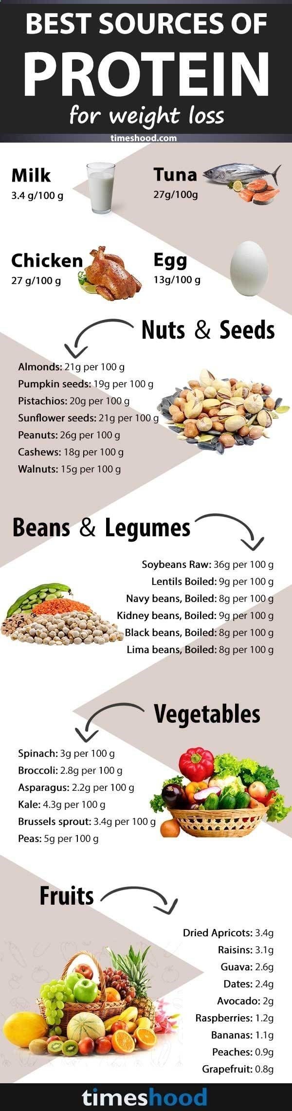 High Protein Diet Plans To Get Cut And Lean | V Shred