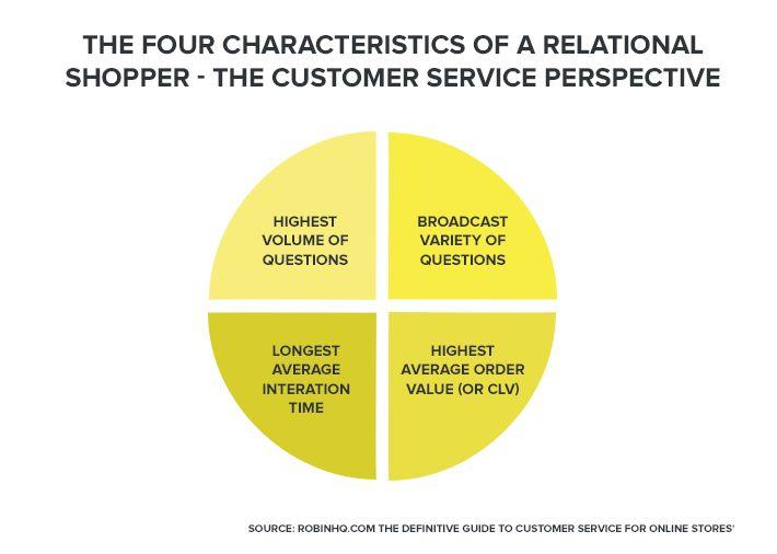 Characteristics Relational Shopper
