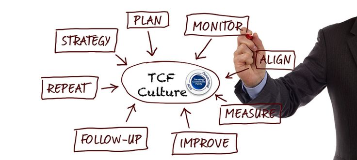 TCF consulting Treating Customers Fairly culture and performance