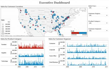 business software solutions dashboards