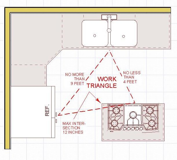 Kitchen Triangle best 25+ work triangle ideas on pinterest | kitchen layouts