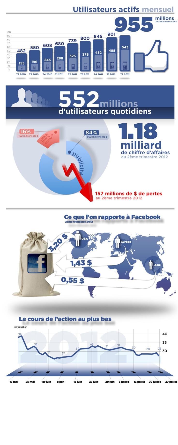 Les principaux chiffres révélés par le premier bilan financier de #Facebook via @LeMondeFr #socialmedia