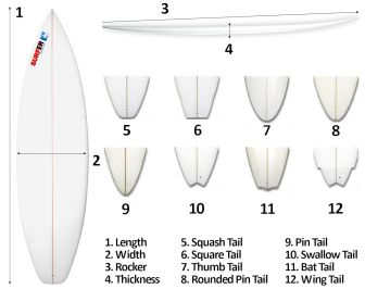 Surfboard Size Chart: You'll have to choose the board that fits two important issues - your weight, and your level of experience in surfing.