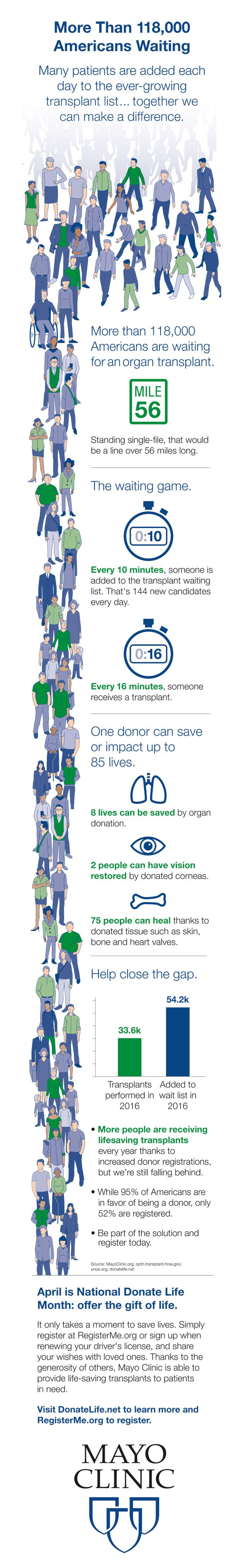 More than 118,00 Americans are waiting for an organ transplant. It only takes a moment to save lives. Visit donatelife.net to learn more and registerme.org to register.