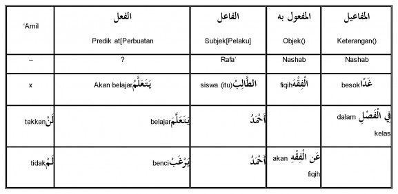 Inilah Pelajaran Bahasa Arab Peta Konsep Irab_Page_3