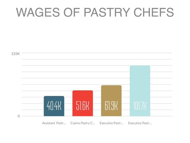 Image result for pastry chef salary