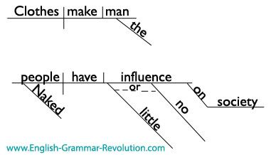 20 best quotes sentence diagrams images on pinterest frases mark twain has some rockin quotes see them diagrammed ccuart Choice Image